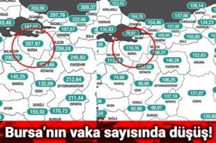 Bursa'da korona virüsle mücadele de vaka sayılarındaki düşüş devam ediyor...